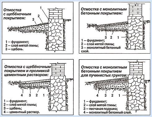 отмостки с разной конструкцией