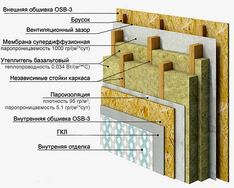 Пирог стены каркасного дома